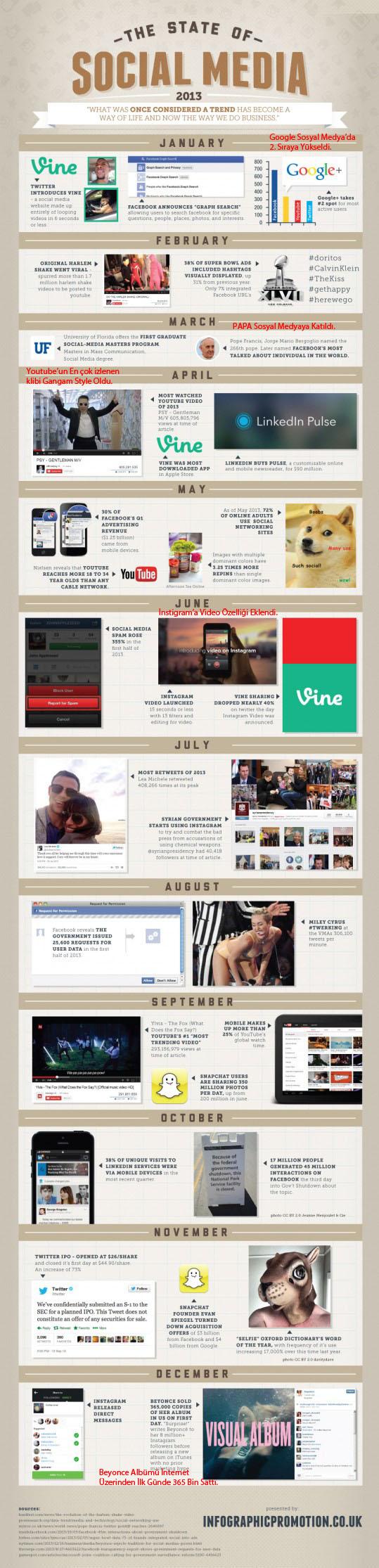 2013'te Sosyal Medyada Neler Oldu?